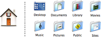 The eight folders inside your Home folder: Desktop, Documents, Library, Movies, Music, Pictures, Public, Sites.